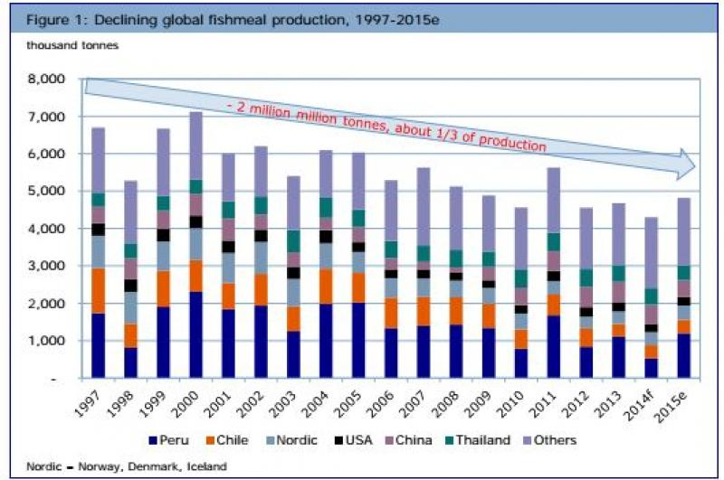 Fishmeal will move from being commodity to 'high-price', strategic marine protein